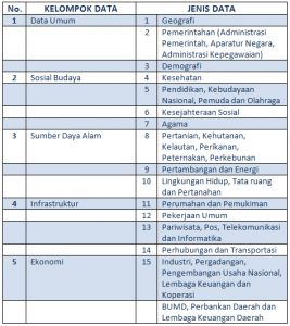 Kelompok Data SIPD 1